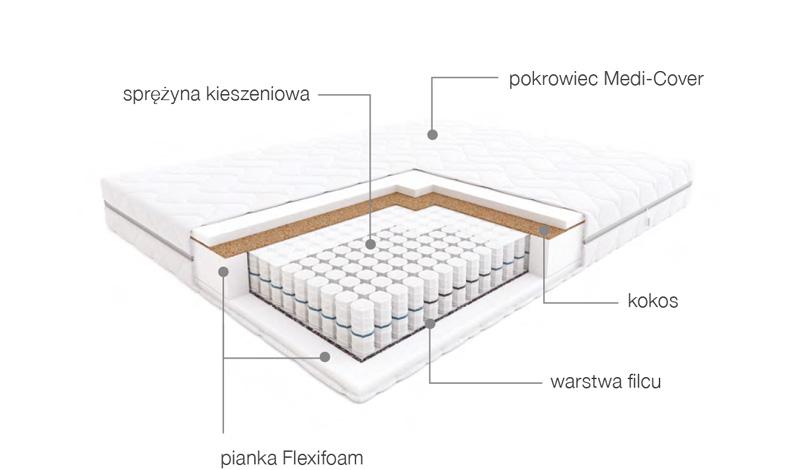 budowa materaca fandango