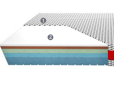 budowa materaca Sirona