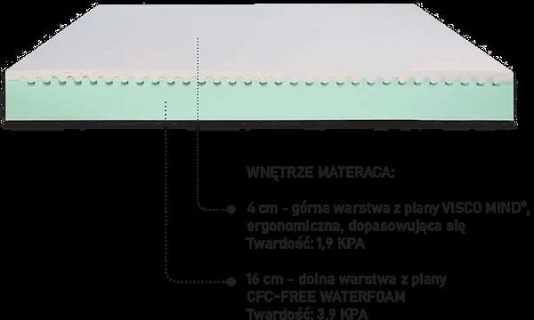 budowa materaca aiir san
