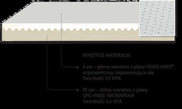 budowa materaca altair 3.5