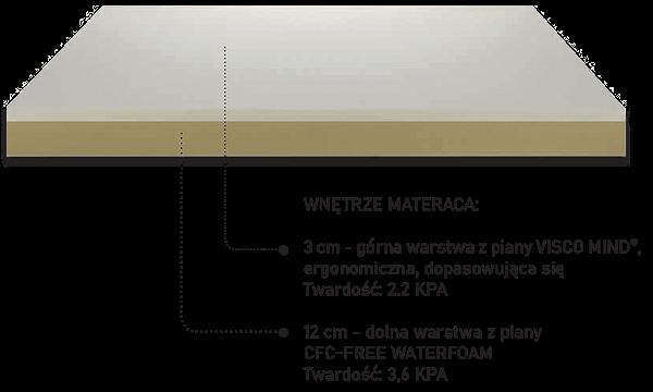 budowa materaca new memory 2.0